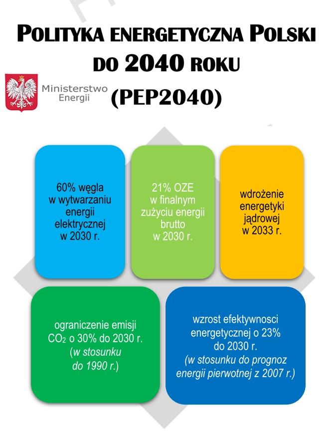Zapraszamy do konsultacji – Polityki Energetycznej Polski do 2040 r.